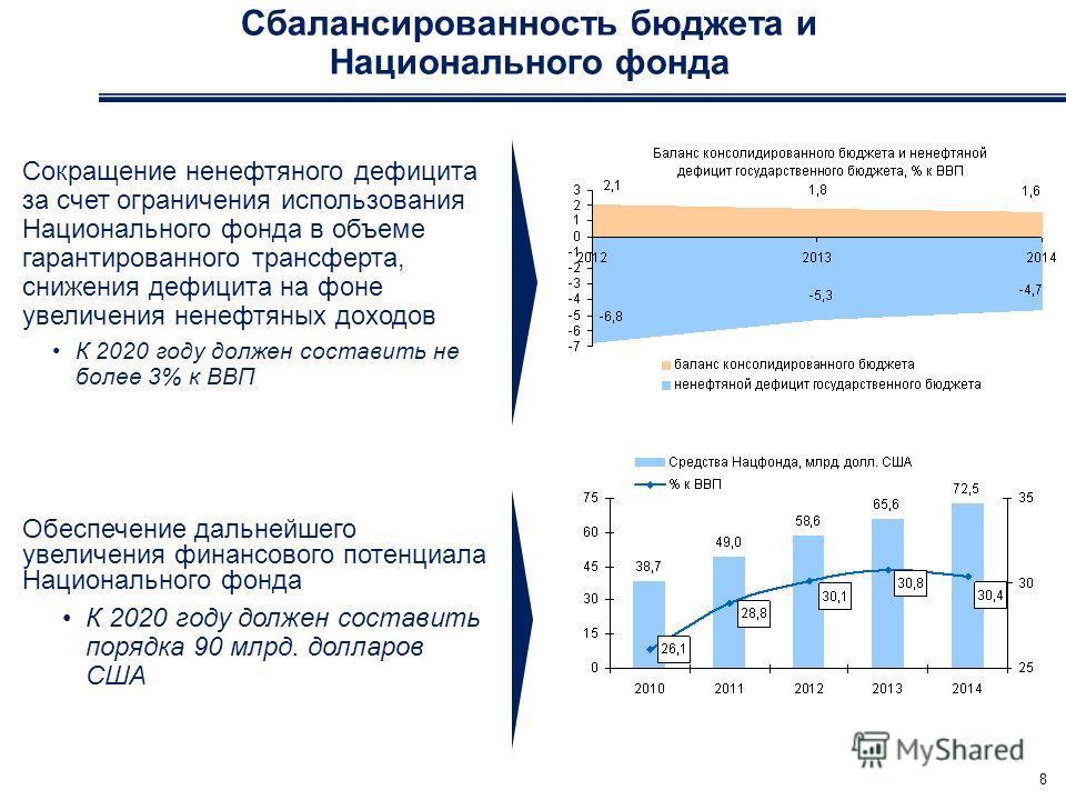 Сбалансированность бюджета и Национального фонда 8 Сокращение ненефтяного дефицита за счет ограничения использования Национального фонда в объеме гарантированного трансферта, снижения дефицита на фоне увеличения ненефтяных доходов К 2020 году должен