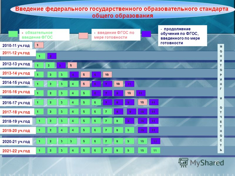 35 2010-11 уч.год 2011-12 уч.год - обязательное введение ФГОС - введение ФГОС по мере готовности 1 МОНИТОРИНГИОТЧЕТНОСТЬ 1 2012-13 уч.год 2013-14 уч.год 2014-15 уч.год 2016-17 уч.год 2018-19 уч.год 2020-21 уч.год 2017-18 уч.год 2019-20 уч.год 2021-22