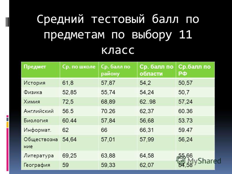 Средний тестовый балл по предметам по выбору 11 класс ПредметСр. по школеСр. балл по району Ср. балл по области Ср.балл по РФ История 61,857,8754,250,57 Физика 52,8555,7454,2450,7 Химия 72,568,8962..9857,24 Английский 56.570.2662,3760.36 Биология 60.
