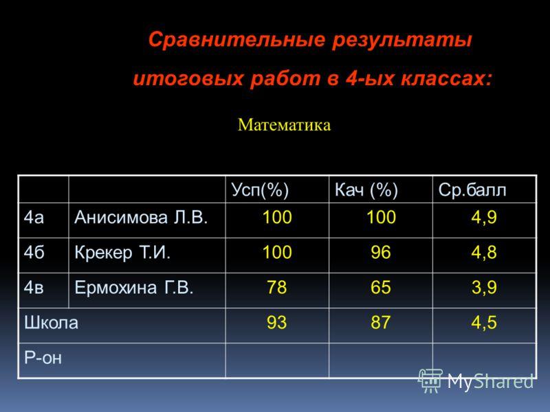 Сравнительные результаты итоговых работ в 4-ых классах: Математика Усп(%)Кач (%)Ср.балл 4аАнисимова Л.В.100 4,9 4бКрекер Т.И.100964,8 4вЕрмохина Г.В.78653,9 Школа93874,5 Р-он