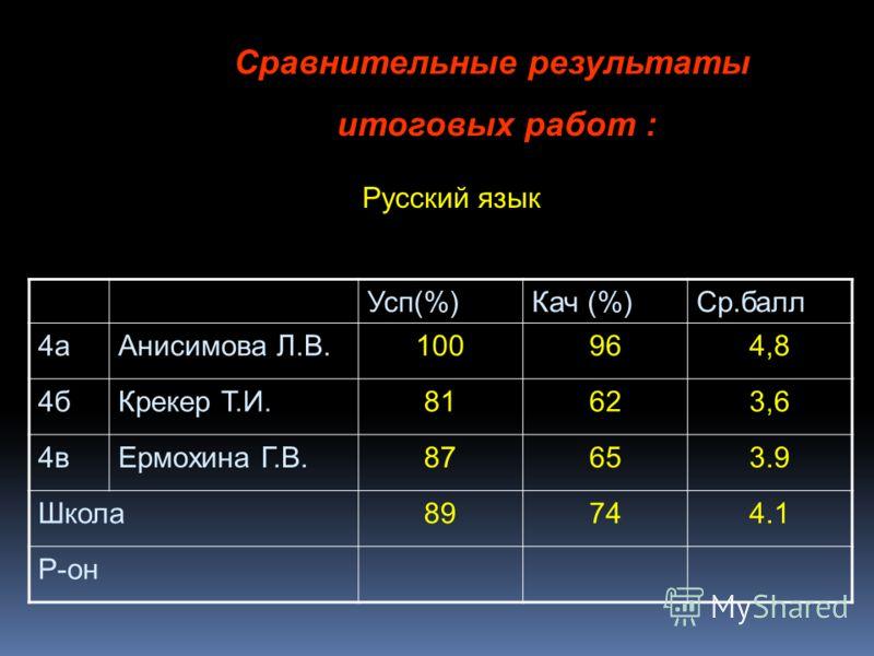 Сравнительные результаты итоговых работ : Русский язык Усп(%)Кач (%)Ср.балл 4аАнисимова Л.В.100964,8 4бКрекер Т.И.81623,6 4вЕрмохина Г.В.87653.9 Школа89744.1 Р-он
