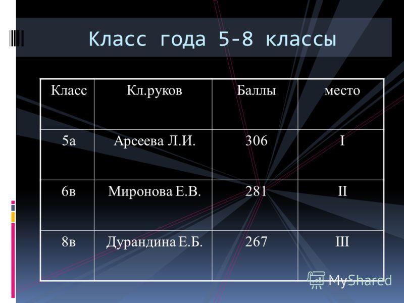 Класс года 5-8 классы КлассКл.руковБаллыместо 5а5аАрсеева Л.И.306I 6вМиронова Е.В.281II 8вДурандина Е.Б.267III