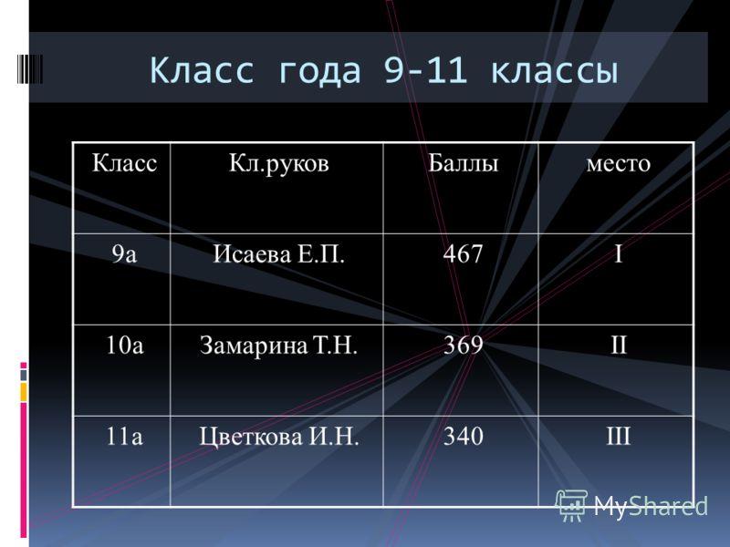 Класс года 9-11 классы КлассКл.руковБаллыместо 9аИсаева Е.П.467I 10аЗамарина Т.Н.369II 11аЦветкова И.Н.340III