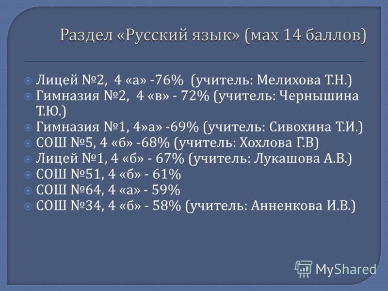 Лицей 2, 4 « а » -76% ( учитель : Мелихова Т. Н.) Гимназия 2, 4 « в » - 72% ( учитель : Чернышина Т. Ю.) Гимназия 1, 4» а » -69% ( учитель : Сивохина Т. И.) СОШ 5, 4 « б » -68% ( учитель : Хохлова Г. В ) Лицей 1, 4 « б » - 67% ( учитель : Лукашова А.
