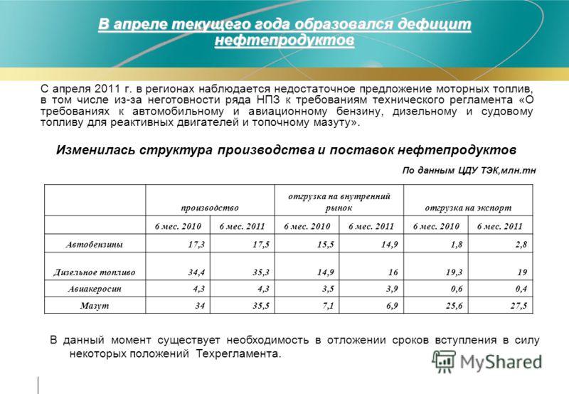 В апреле текущего года образовался дефицит нефтепродуктов С апреля 2011 г. в регионах наблюдается недостаточное предложение моторных топлив, в том числе из-за неготовности ряда НПЗ к требованиям технического регламента «О требованиях к автомобильному