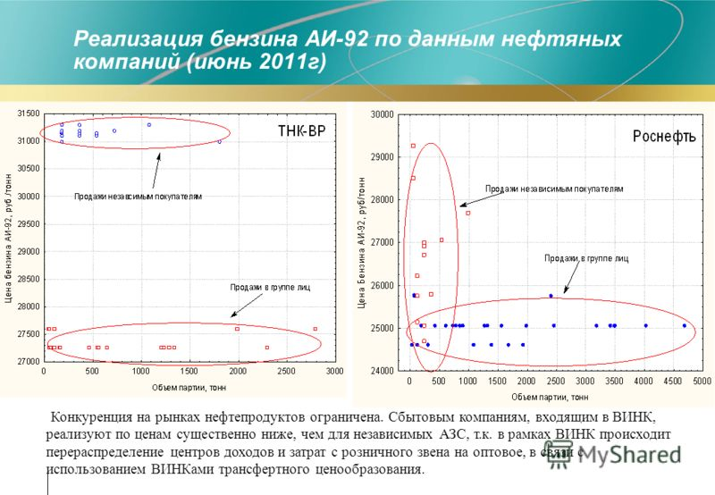 Реализация бензина АИ-92 по данным нефтяных компаний (июнь 2011г) Конкуренция на рынках нефтепродуктов ограничена. Сбытовым компаниям, входящим в ВИНК, реализуют по ценам существенно ниже, чем для независимых АЗС, т.к. в рамках ВИНК происходит перера