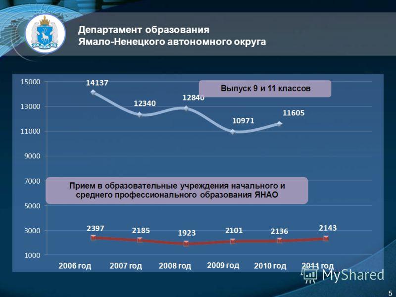 LOGO 5 Департамент образования Ямало-Ненецкого автономного округа
