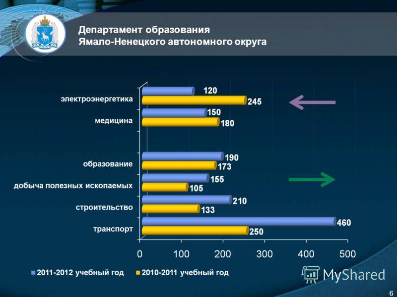 LOGO 6 Департамент образования Ямало-Ненецкого автономного округа