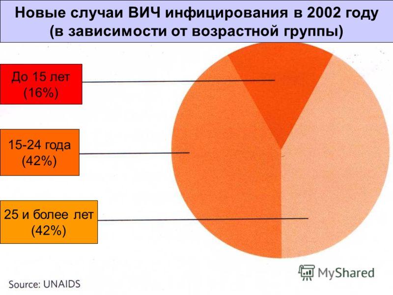 Новые случаи ВИЧ инфицирования в 2002 году (в зависимости от возрастной группы) До 15 лет (16%) 15-24 года (42%) 25 и более лет (42%)