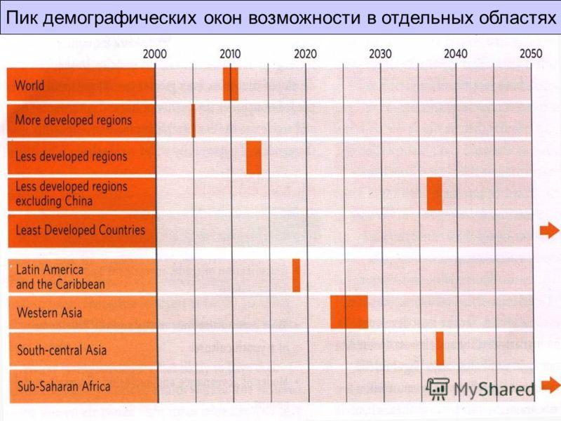 Пик демографических окон возможности в отдельных областях