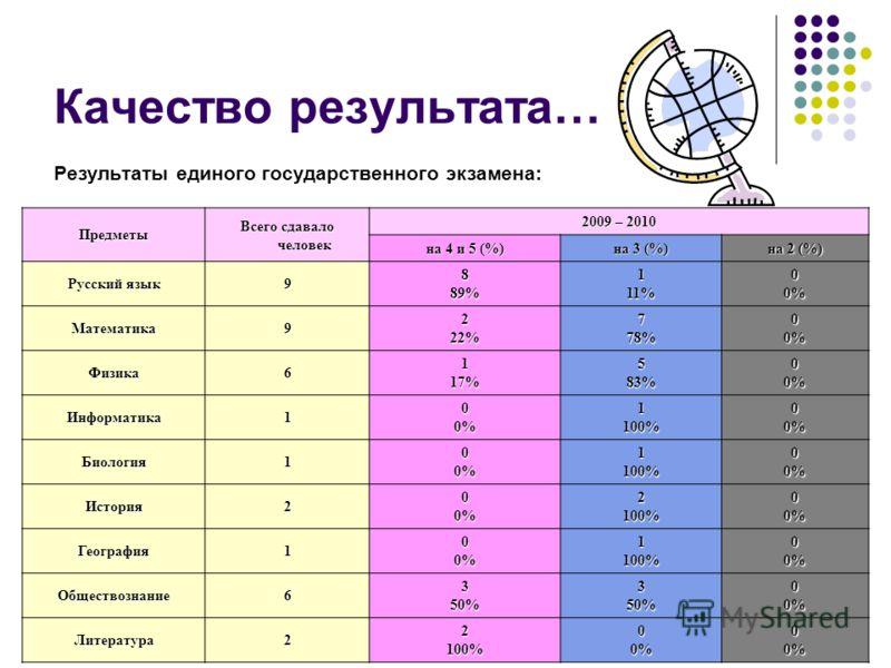 Качество результата… Результаты единого государственного экзамена: Предметы Всего сдавало человек 2009 – 2010 на 4 и 5 (%) на 3 (%) на 2 (%) Русский язык 9889%111%00% Математика9222%778%00% Физика6117%583%00% Информатика100%1100%00% Биология100%1100%