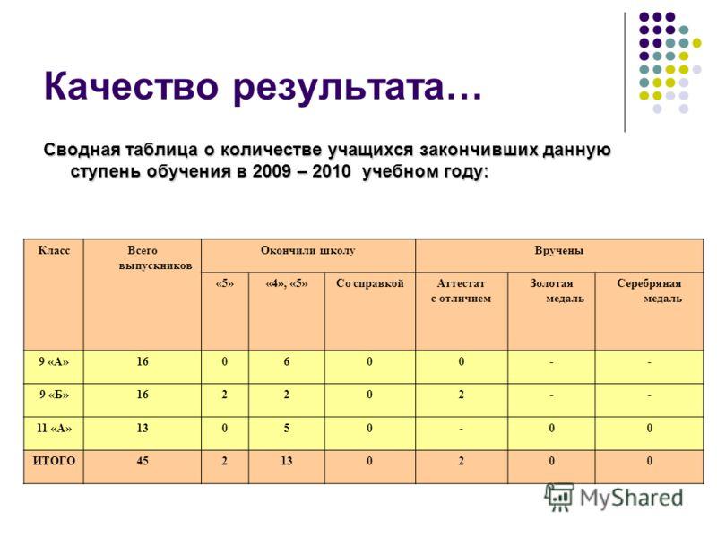 Качество результата… Сводная таблица о количестве учащихся закончивших данную ступень обучения в 2009 – 2010 учебном году: КлассВсего выпускников Окончили школуВручены «5»«4», «5»Со справкойАттестат с отличием Золотая медаль Серебряная медаль 9 «А»16