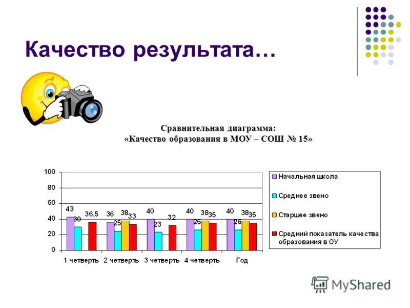 Качество результата… Сравнительная диаграмма: «Качество образования в МОУ – СОШ 15»