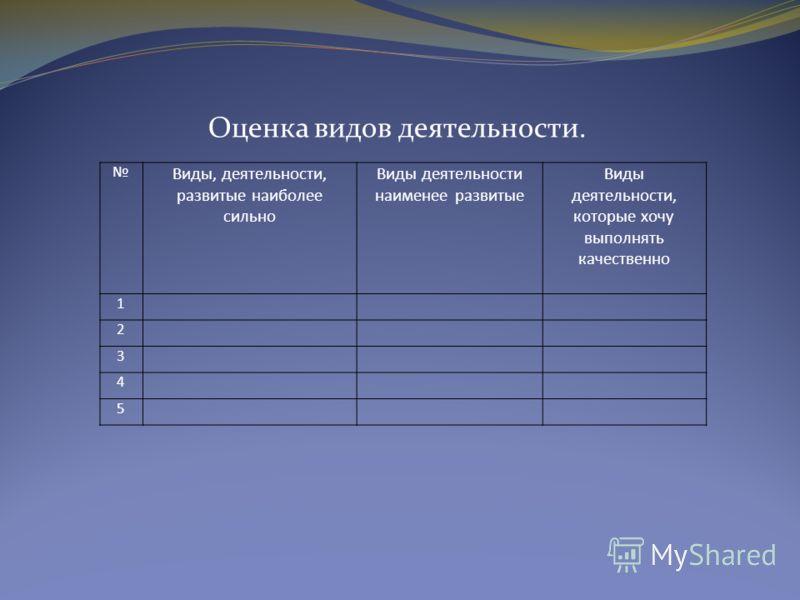 Оценка видов деятельности. Виды, деятельности, развитые наиболее сильно Виды деятельности наименее развитые Виды деятельности, которые хочу выполнять качественно 1 2 3 4 5