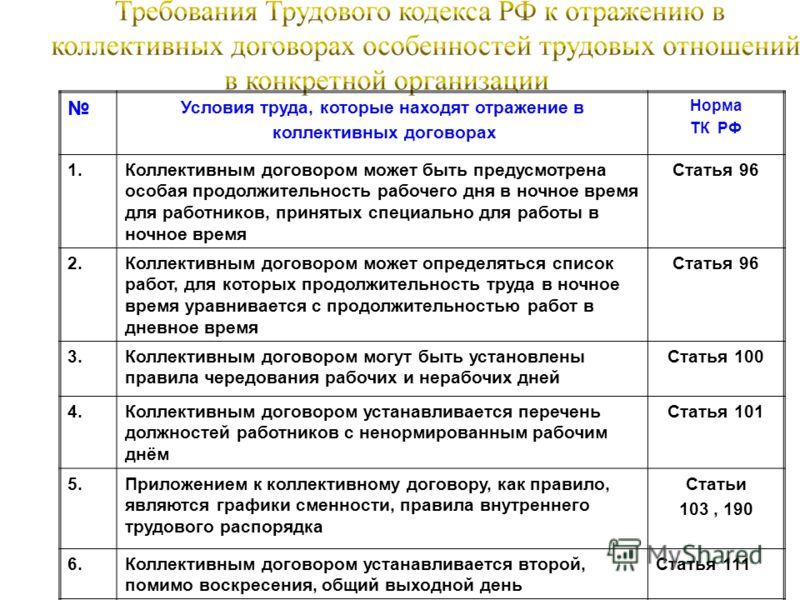 Условия труда, которые находят отражение в коллективных договорах Норма ТК РФ 1.Коллективным договором может быть предусмотрена особая продолжительность рабочего дня в ночное время для работников, принятых специально для работы в ночное время Статья