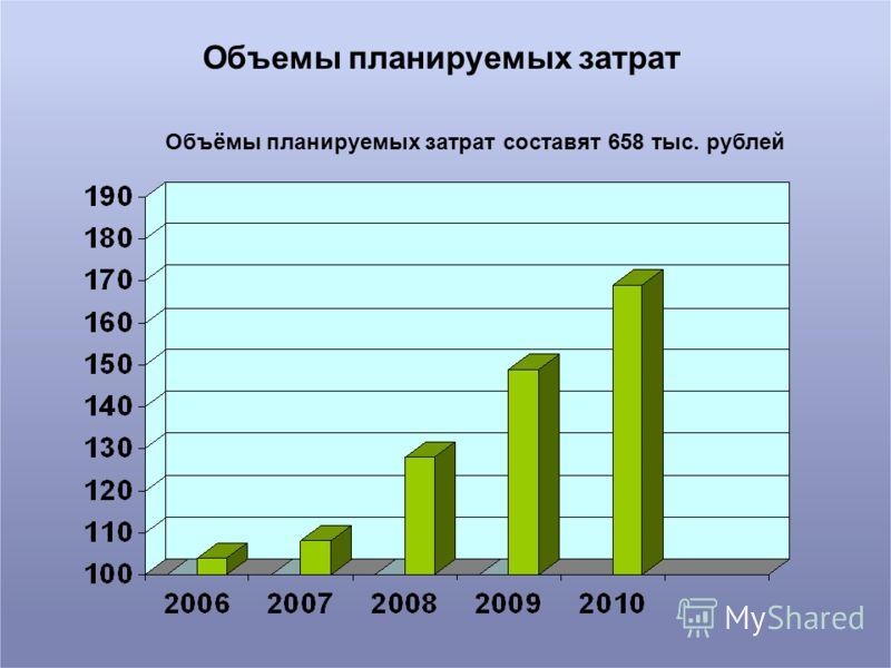 Объемы планируемых затрат Объёмы планируемых затрат составят 658 тыс. рублей