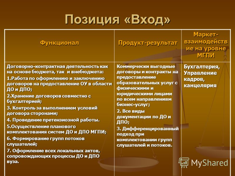 Позиция «Вход» ФункционалПродукт-результат Маркет- взаимодейств ие на уровне МГПИ Договорно-контрактная деятельность как на основе бюджета, так и внебюджета: 1.Работа по оформлению и заключению договоров на предоставление ОУ в области ДО и ДПО; 2.Хра