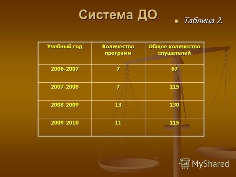 Система ДО Таблица 2. Таблица 2. Учебный год Количество программ Общее количество слушателей 2006-2007767 2007-20087115 2008-200913130 2009-201011115