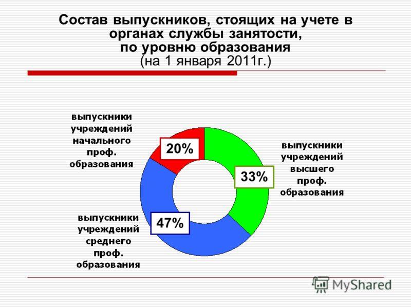 Состав выпускников, стоящих на учете в органах службы занятости, по уровню образования (на 1 января 2011г.) 33% 47% 20%