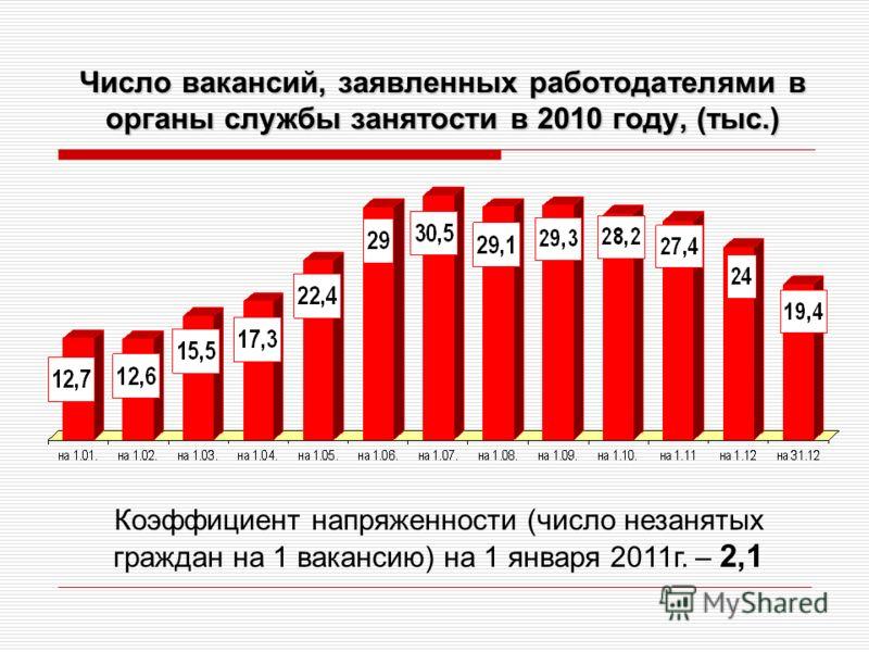 Число вакансий, заявленных работодателями в органы службы занятости в 2010 году, (тыс.) Коэффициент напряженности (число незанятых граждан на 1 вакансию) на 1 января 2011г. – 2,1