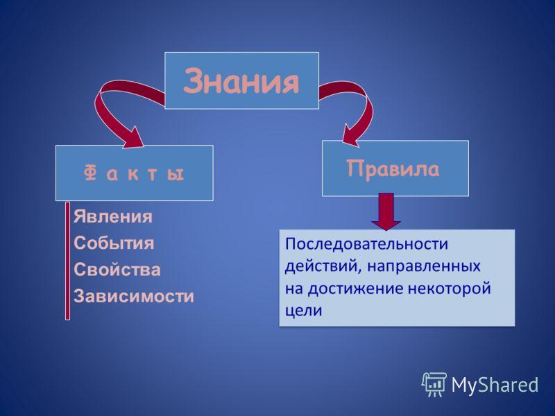 Ф а к т ы Правила Явления События Свойства Зависимости Последовательности действий, направленных на достижение некоторой цели Последовательности действий, направленных на достижение некоторой цели Знания