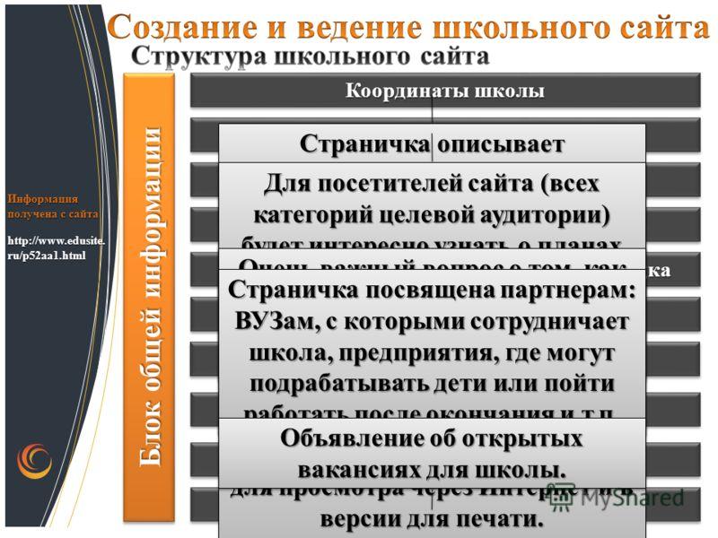 http://www.edusite. ru/p52aa1.html Информация получена с сайта Блок общей информации Координаты школы История школы Устав школы Правила приема Правила внутреннего школьного распорядка Программа развития школы Достижения школы БезопасностьБезопасность