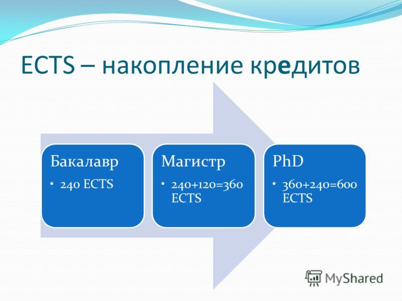 ECTS – накопление кредитов Бакалавр 240 ECTS Магистр 240+120=360 ECTS PhD 360+240=600 ECTS