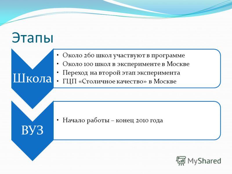Этапы Школа Около 260 школ участвуют в программе Около 100 школ в эксперименте в Москве Переход на второй этап эксперимента ГЦП «Столичное качество» в Москве ВУЗ Начало работы – конец 2010 года