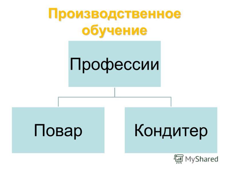 Производственное обучение Профессии ПоварКондитер