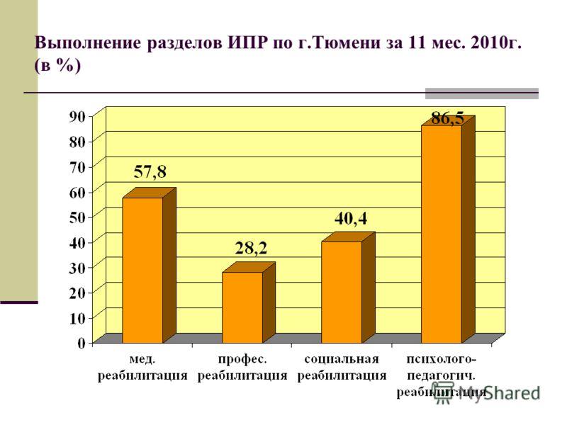 Выполнение разделов ИПР по г.Тюмени за 11 мес. 2010г. (в %)