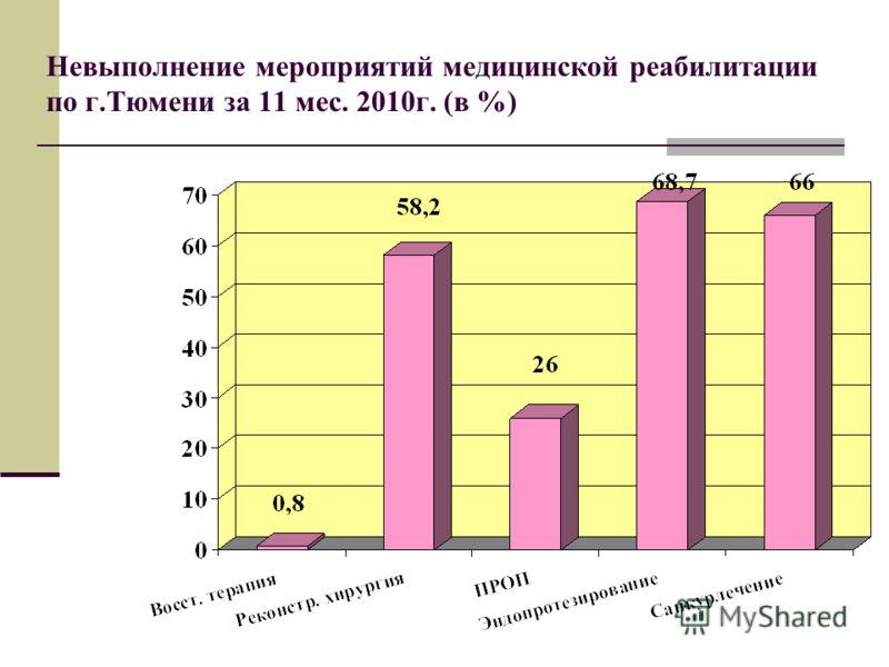 Невыполнение мероприятий медицинской реабилитации по г.Тюмени за 11 мес. 2010г. (в %)