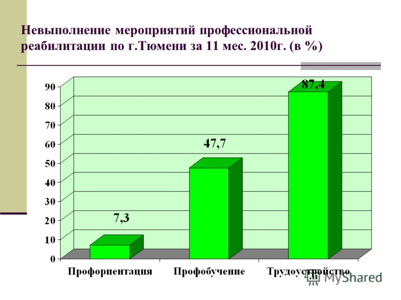 Невыполнение мероприятий профессиональной реабилитации по г.Тюмени за 11 мес. 2010г. (в %)