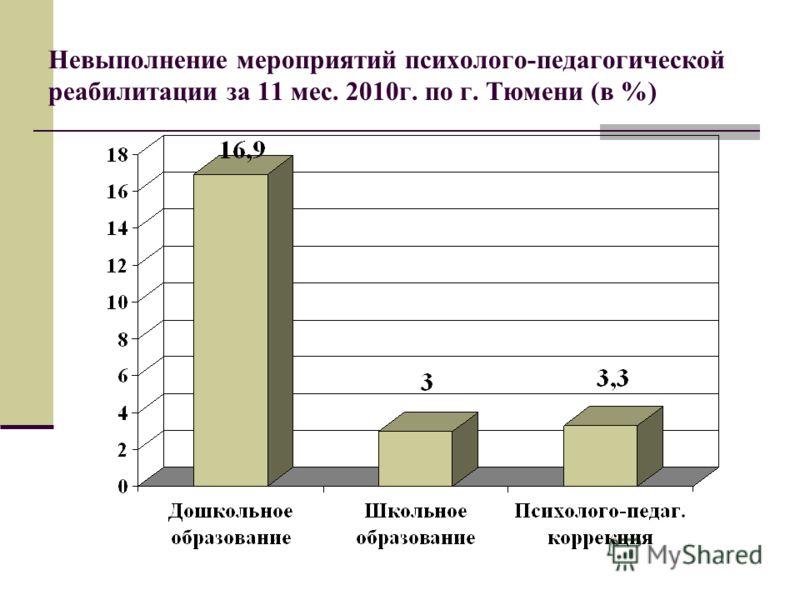 Невыполнение мероприятий психолого-педагогической реабилитации за 11 мес. 2010г. по г. Тюмени (в %)