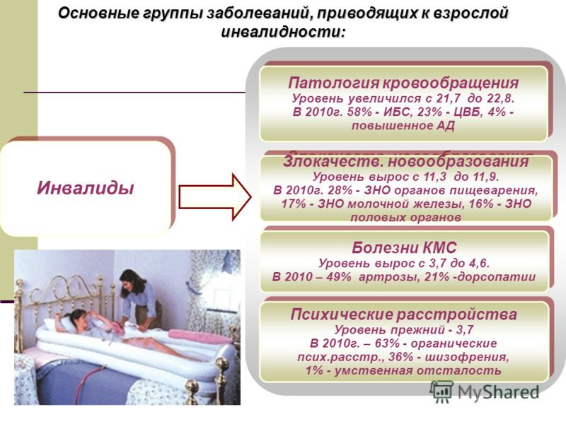 Инвалиды Патология кровообращения Уровень увеличился с 21,7 до 22,8. В 2010г. 58% - ИБС, 23% - ЦВБ, 4% - повышенное АД Патология кровообращения Уровень увеличился с 21,7 до 22,8. В 2010г. 58% - ИБС, 23% - ЦВБ, 4% - повышенное АД Злокачеств. новообраз
