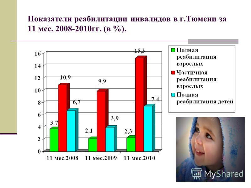 Показатели реабилитации инвалидов в г.Тюмени за 11 мес. 2008-2010гг. (в %).
