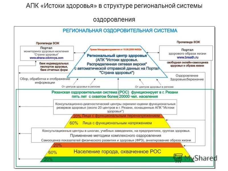 АПК «Истоки здоровья» в структуре региональной системы оздоровления