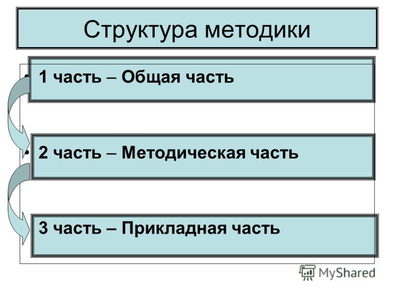 Структура методики 1 часть – Общая часть 2 часть – Методическая часть 3 часть – Прикладная часть