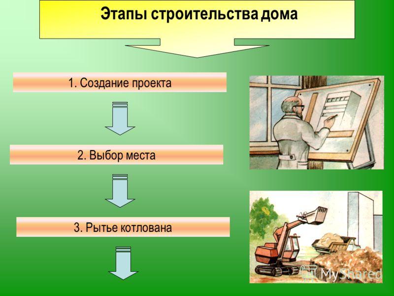 Этапы строительства дома 1. Создание проекта 2. Выбор места 3. Рытье котлована
