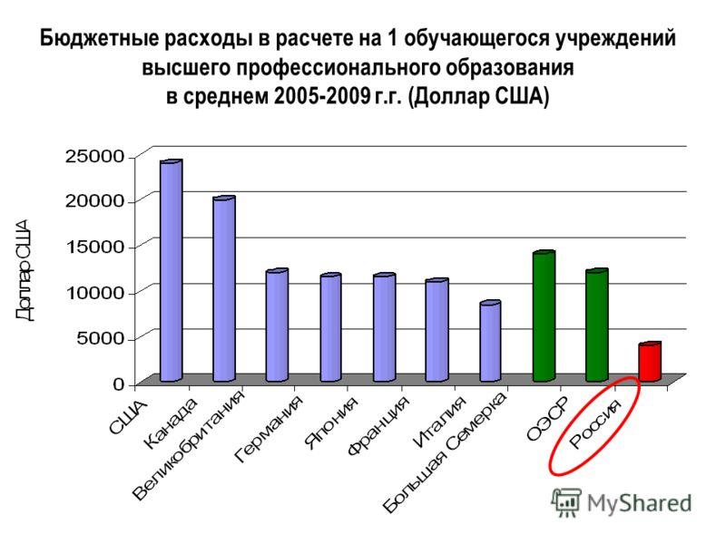 4 Бюджетные расходы в расчете на 1 обучающегося учреждений высшего профессионального образования в среднем 2005-2009 г.г. (Доллар США)