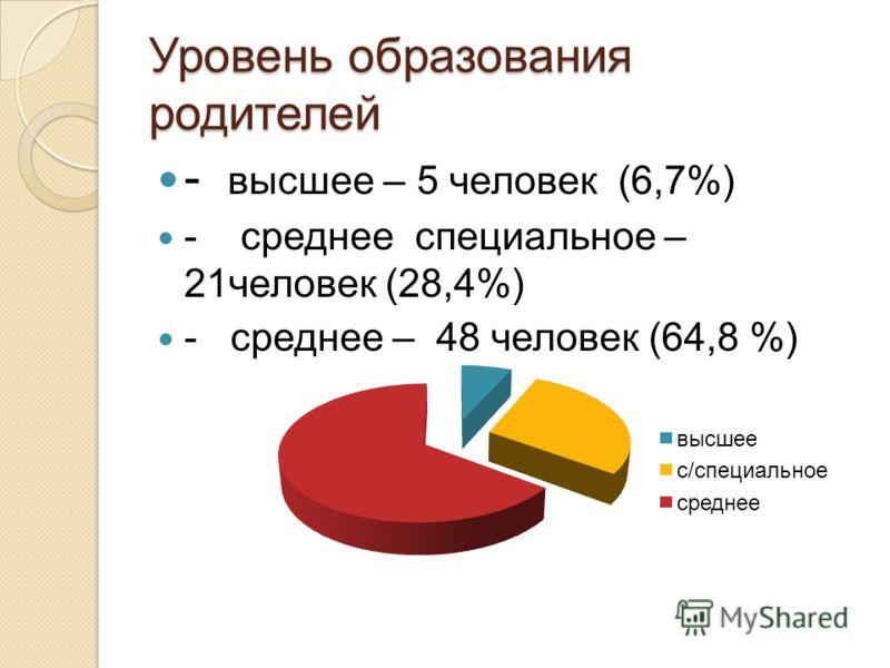 Уровень образования родителей - высшее – 5 человек (6,7%) - среднее специальное – 21человек (28,4%) - среднее – 48 человек (64,8 %)