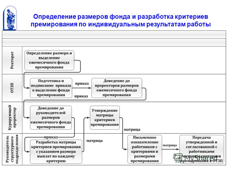 Определение размеров фонда и разработка критериев премирования по индивидуальным результатам работы