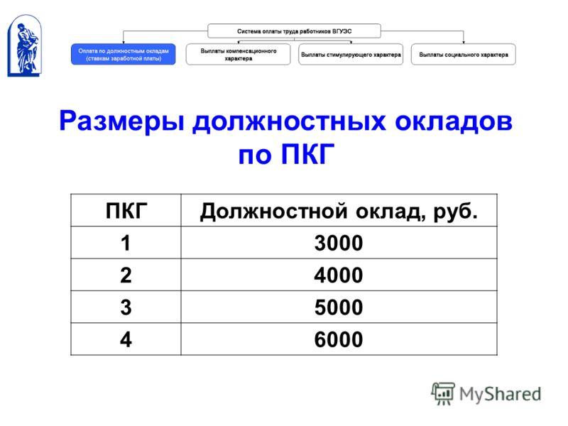 ПКГДолжностной оклад, руб. 13000 24000 35000 46000 Размеры должностных окладов по ПКГ