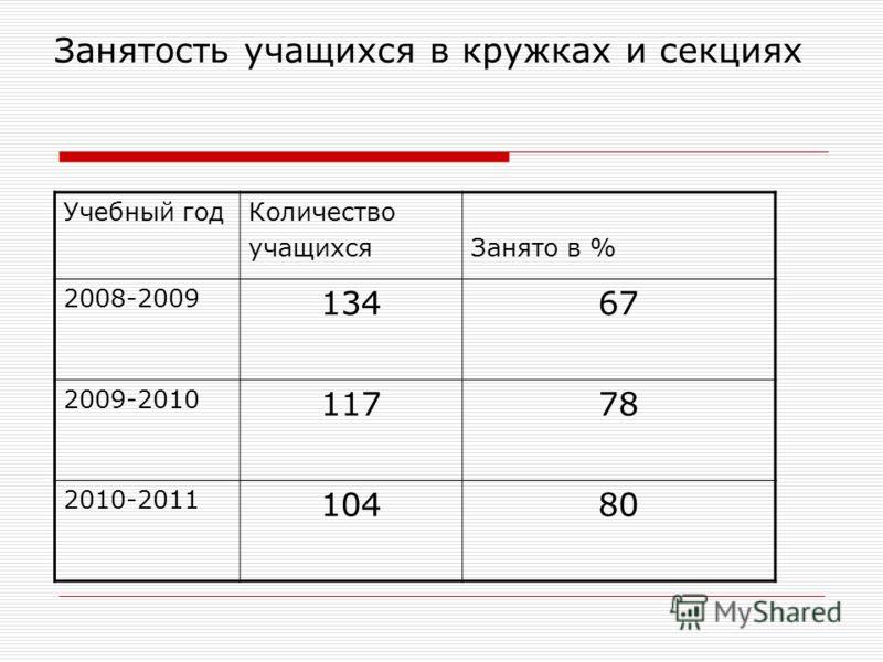 Занятость учащихся в кружках и секциях Учебный годКоличество учащихсяЗанято в % 2008-2009 13467 2009-2010 11778 2010-2011 10480