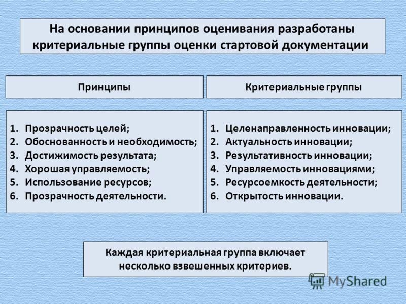 На основании принципов оценивания разработаны критериальные группы оценки стартовой документации 1.Целенаправленность инновации; 2.Актуальность инновации; 3.Результативность инновации; 4.Управляемость инновациями; 5.Ресурсоемкость деятельности; 6.Отк