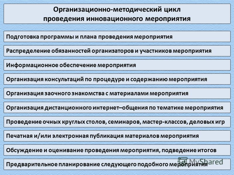Организационно-методический цикл проведения инновационного мероприятия Подготовка программы и плана проведения мероприятия Организация консультаций по процедуре и содержанию мероприятия Информационное обеспечение мероприятия Организация заочного знак