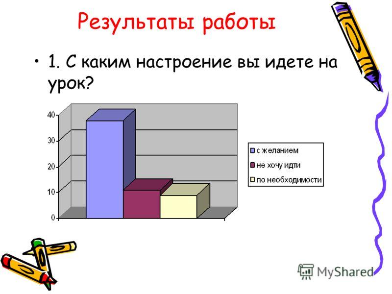 Результаты работы 1. С каким настроение вы идете на урок?
