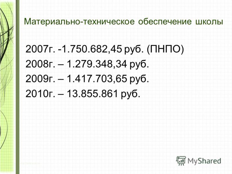 Материально-техническое обеспечение школы 2007г. -1.750.682,45 руб. (ПНПО) 2008г. – 1.279.348,34 руб. 2009г. – 1.417.703,65 руб. 2010г. – 13.855.861 руб.