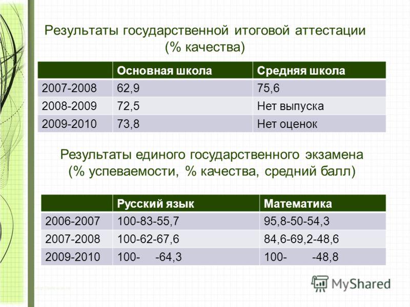 Результаты государственной итоговой аттестации (% качества) Основная школаСредняя школа 2007-200862,975,6 2008-200972,5Нет выпуска 2009-201073,8Нет оценок Результаты единого государственного экзамена (% успеваемости, % качества, средний балл) Русский