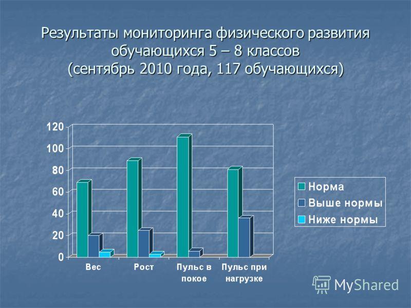 Результаты мониторинга физического развития обучающихся 5 – 8 классов (сентябрь 2010 года, 117 обучающихся)