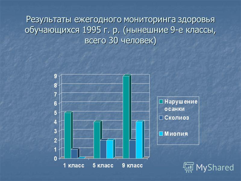 Результаты ежегодного мониторинга здоровья обучающихся 1995 г. р. (нынешние 9-е классы, всего 30 человек)